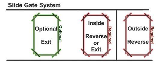 Slide Gate System