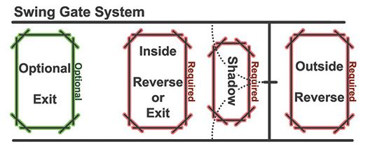 Swing Gate System